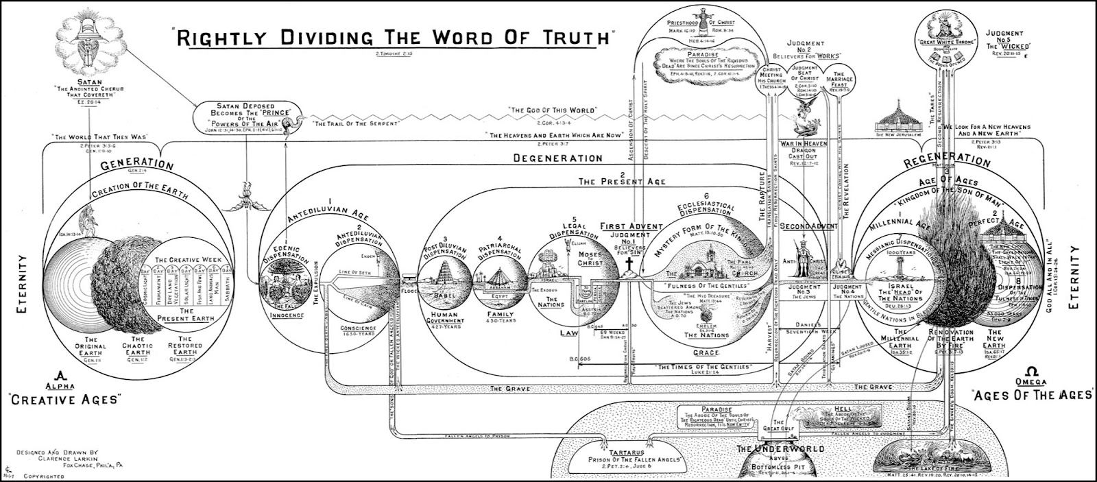 Who Is Defending Classic Dispensationalism Today?