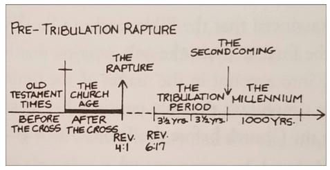 Pre-tribulation Rapture Chart